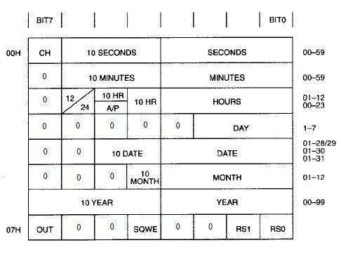 Struttura registri DS 1307