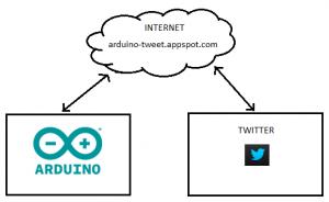 Tweeter App