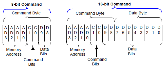 MCP4131command format