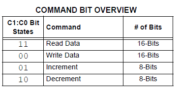 MCP4131 Command Bits