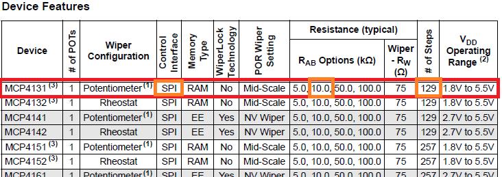 Caratteristiche del dispositivo MCP4131-103