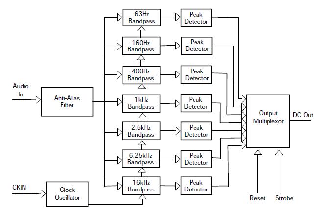 MSGEQ7 Diagramma a blocchi