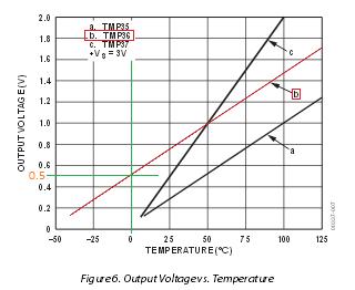 TMp36 Grafico conversione °C in Vdc