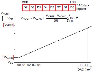DAC_Graph