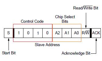 Control Byte Address