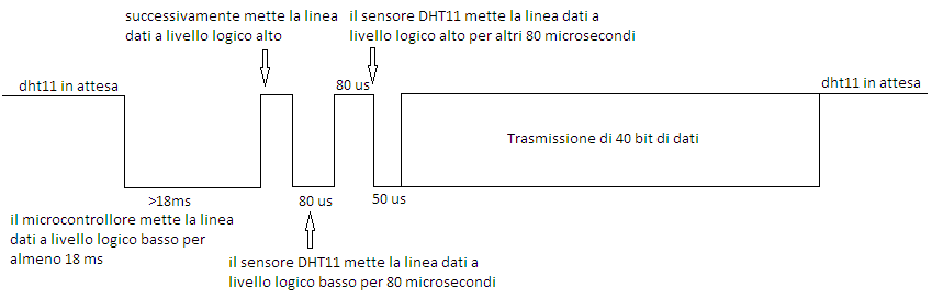 dht11 signal diagram
