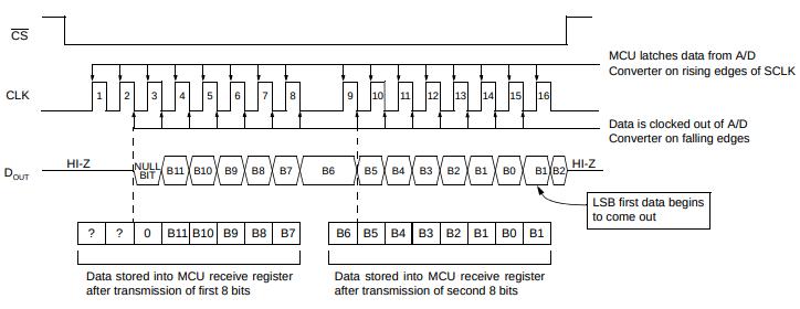 ADC MCP 3201 timing dettagliato